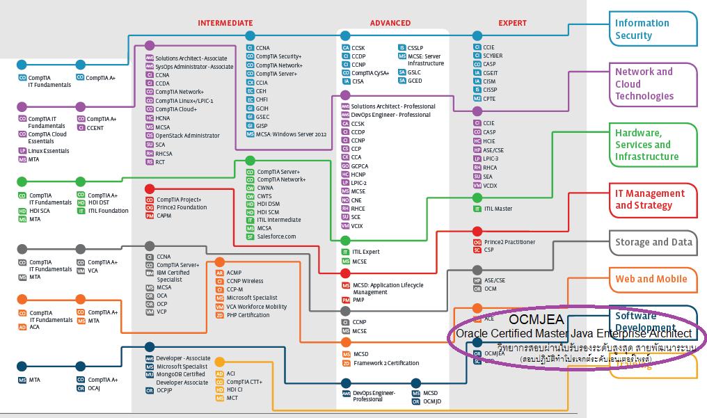 OCMJEA คุณวุฒิ ระดับสูงสุด สายพัฒนาระบบ