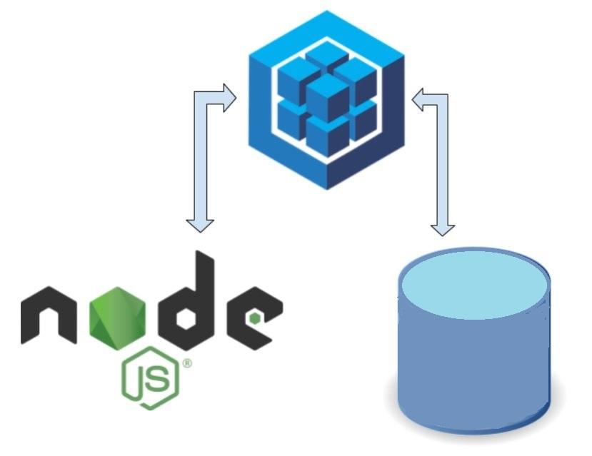 ระบบ NodeJS เชื่อมต่อ ฐานข้อมูล ด้วยเทคนิค ORM