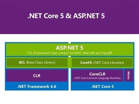 การพัฒนาระบบด้วย ASP .NET  Core 5
