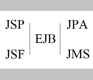 การพัฒนาระบบเอนเตอร์ไพรส์ ด้วย JSP,JSF,EJB,JPA,JMS